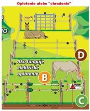 Ako funguje Elektrický Ohradník
